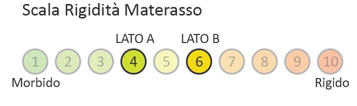 Materasso memory mod mediform plus singolo 80x190 - Altezza materasso ...